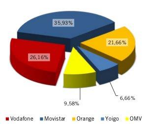 Cuota mercado líneas móviles