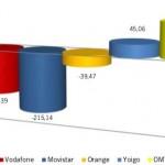 Informe CMT Febrero: Muchísimas portabilidades en un gran mes para las OMV