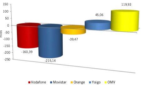 Ganancia líneas móviles febrero 2013
