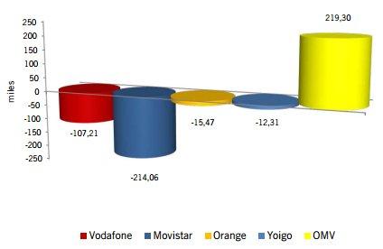Ganancia y pérdida de líneas CMT año 2013