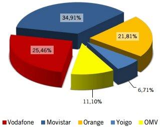 Cuota operadores en mayo del 2013 según la CMT