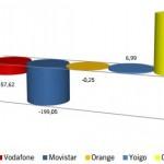 Informe CMT Mayo 2013: Los OMV vuelven a crecer y hacen que el número de líneas móviles globales suban