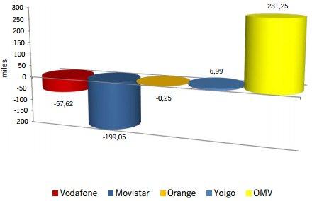 Ganancia y pérdida de líneas de las OMV y otros operadores en mayo del 2013