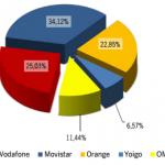 Informe CMT Agosto 2013: Las OMV siguen barriendo, en un mes que Movistar sigue a la baja
