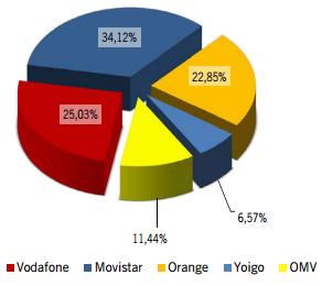 Cuota de mercado de líneas móviles agosto 2013