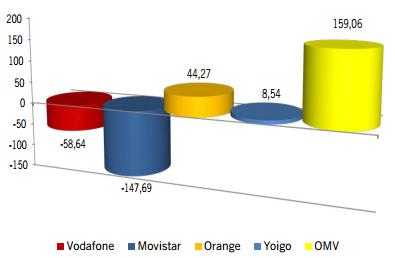 Líneas móviles agosto 2013, situación