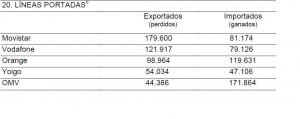Informe CMT Septiembre 2013: Luces y sombras para las OMV. Yoigo sale, Movistar vuelve a caer