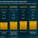 Habla + 1GB de Simyo es la opción mas barata del mercado