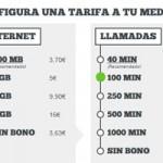MásMóvil mejora su Tarifa Cero y ofrece los 4 GB más baratos