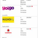 Comparadores de tarifas móviles, presente y futuro
