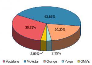 Cuota de mercado de telefonía móvil