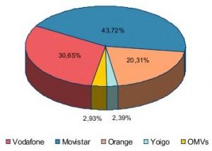 Las OMV casi son el 3% de las líneas móviles