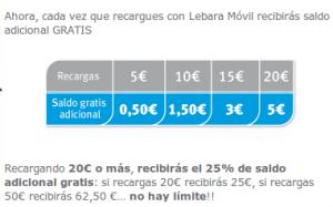 Tabla de saldo extra gratis con Lebara Mobile