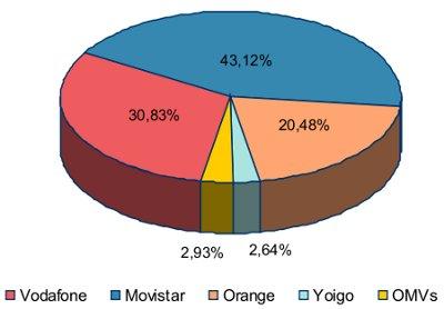 Porcentaje de líneas de telefonía móvil